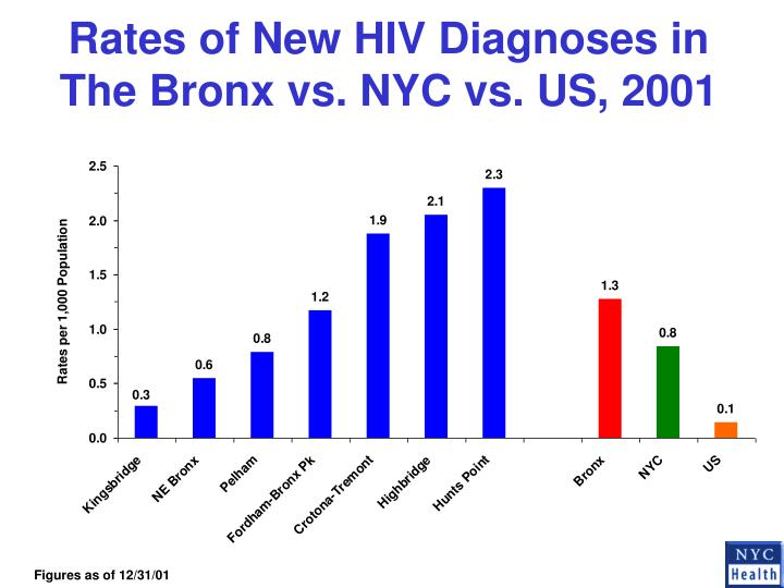 Rates of New HIV Diagnoses in The Bronx vs. NYC vs. US, 2001