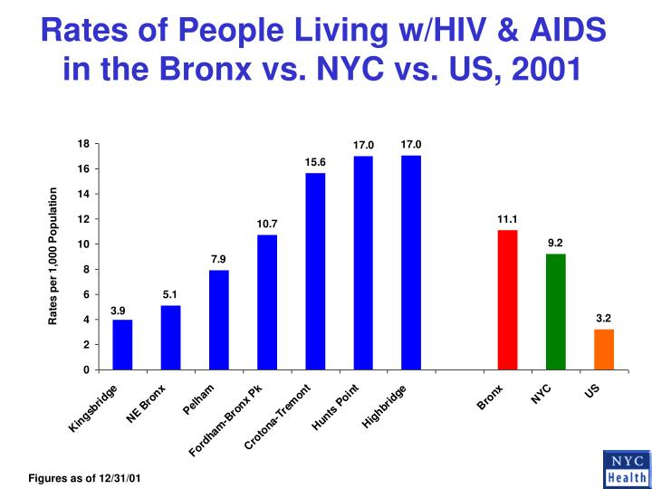 Rates of People Living w/HIV & AIDS in the Bronx vs. NYC vs. US, 2001