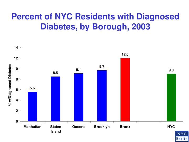 Percent of NYC Residents with Diagnosed Diabetes, by Borough, 2003