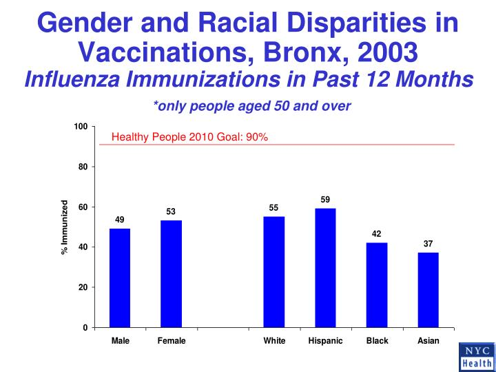 Gender and Racial Disparities in Vaccinations, Bronx, 2003