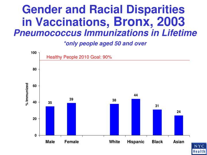Gender and Racial Disparities