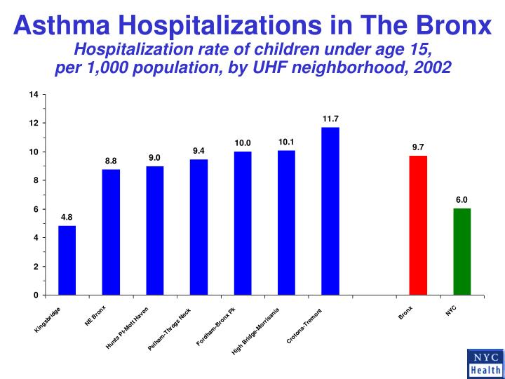 Asthma Hospitalizations in The Bronx