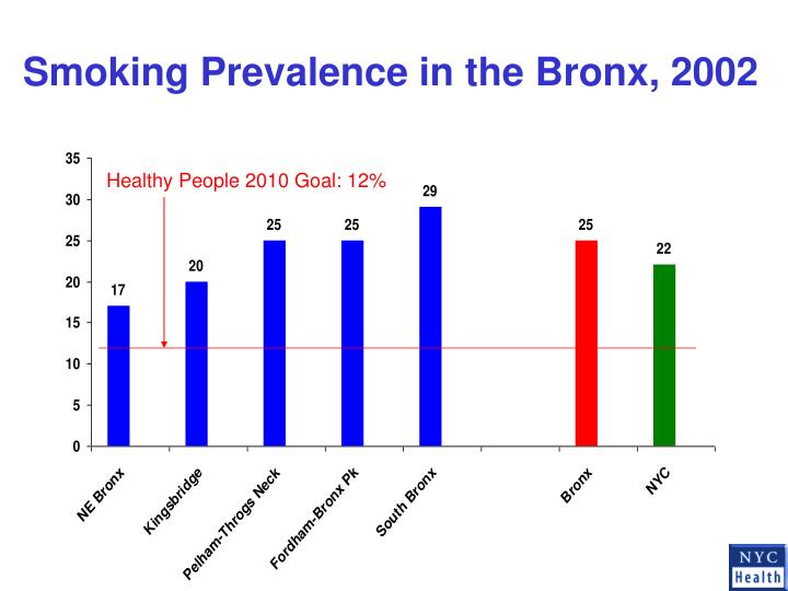 Smoking Prevalence in the Bronx, 2002