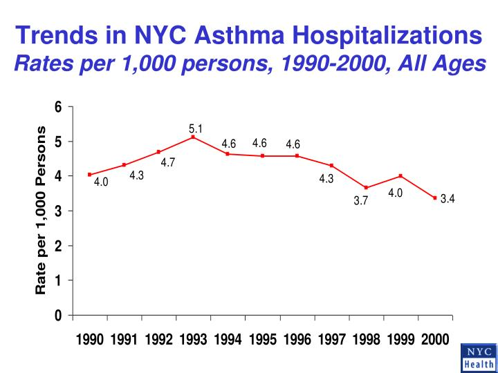 Trends in NYC Asthma Hospitalizations
