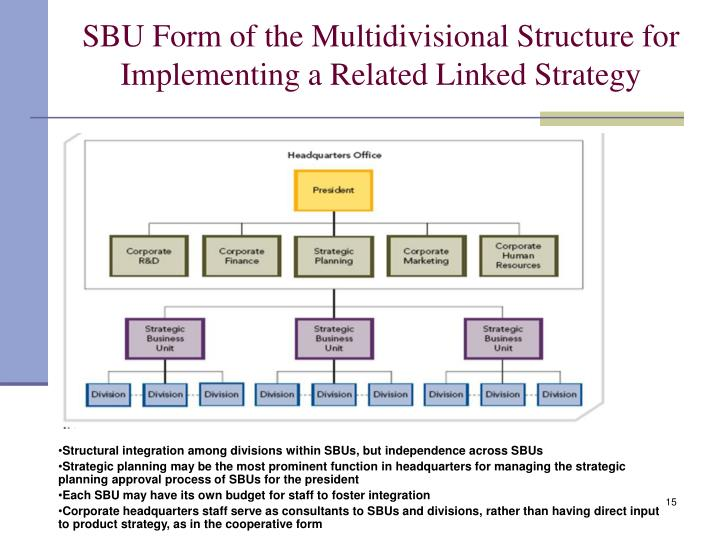 SBU Form of the Multidivisional Structure for Implementing a Related Linked Strategy