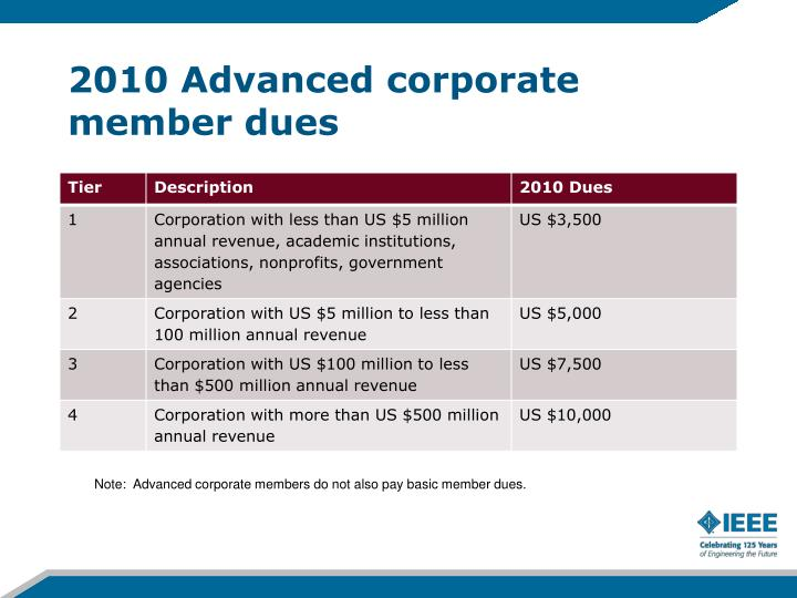 2010 Advanced corporate member dues