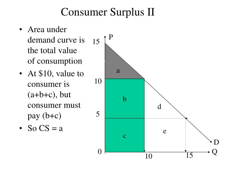 Area under demand curve is the total value of consumption