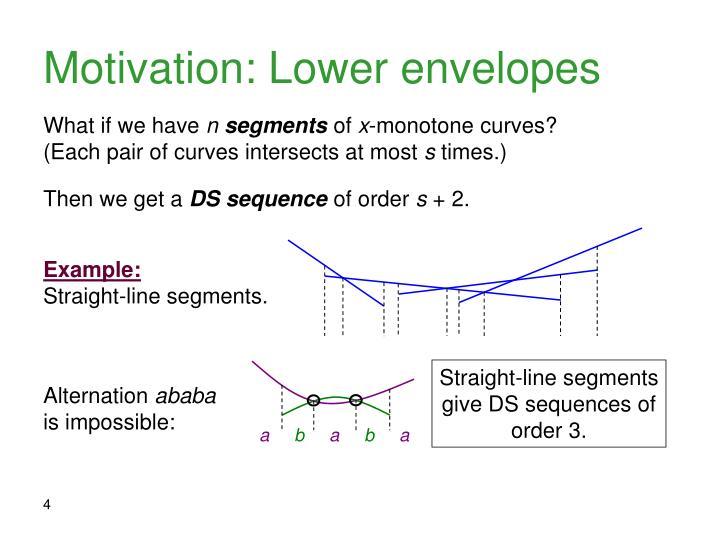 Motivation: Lower envelopes