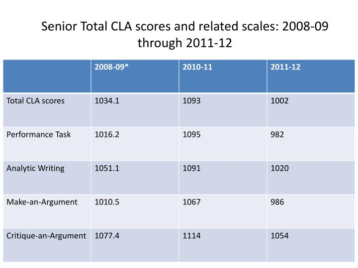 Senior Total CLA scores and related scales: 2008-09 through 2011-12