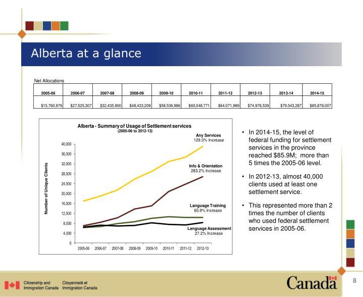 Alberta at a glance