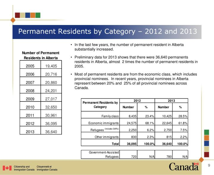 Permanent Residents by Category – 2012 and 2013