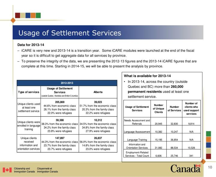 Usage of Settlement Services