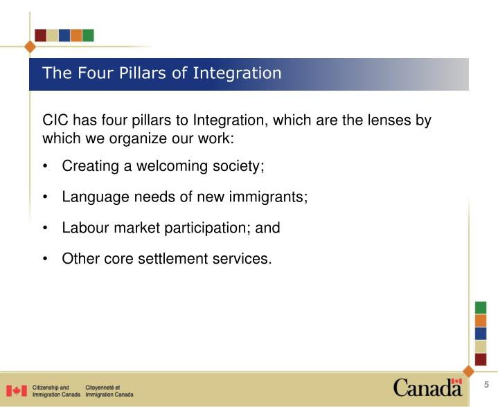 The Four Pillars of Integration