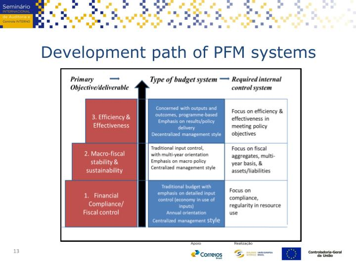 Development path of PFM systems