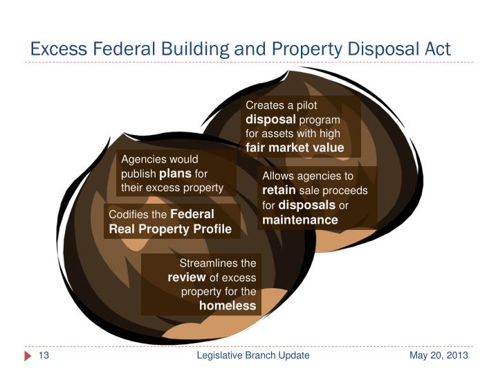 Excess Federal Building and Property Disposal Act