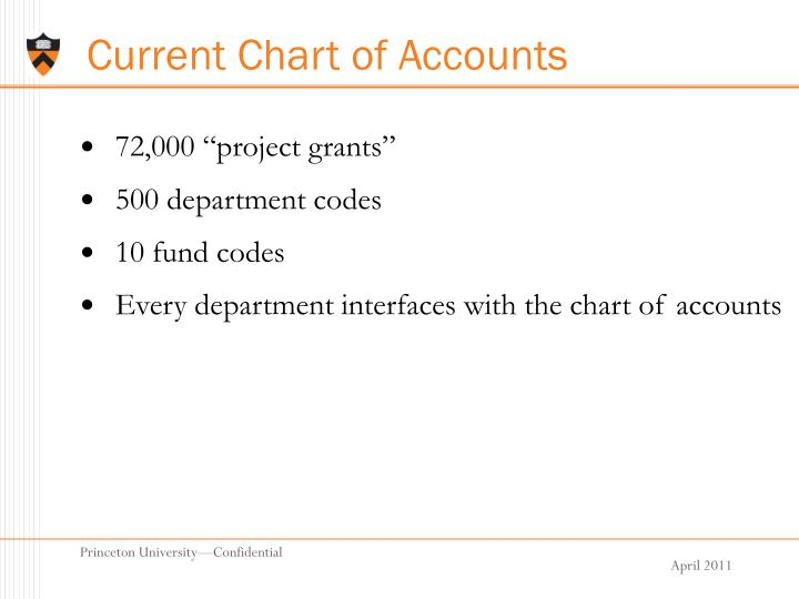Current Chart of Accounts