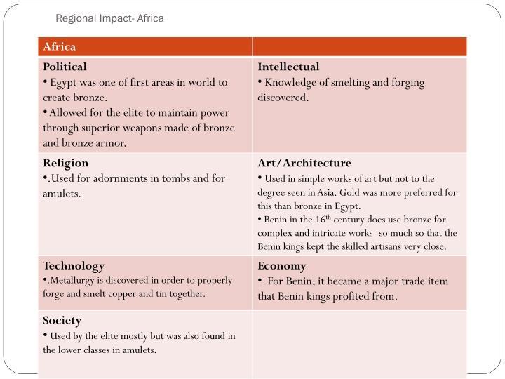 Regional Impact- Africa