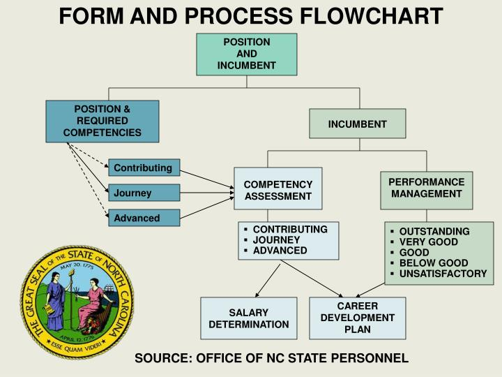 FORM AND PROCESS FLOWCHART