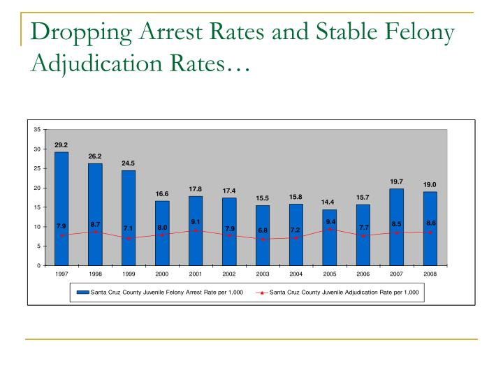 Dropping Arrest Rates and Stable Felony Adjudication Rates…