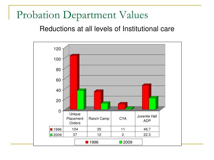 Probation Department Values