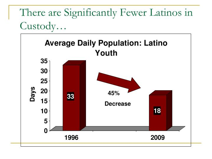 There are Significantly Fewer Latinos in Custody…