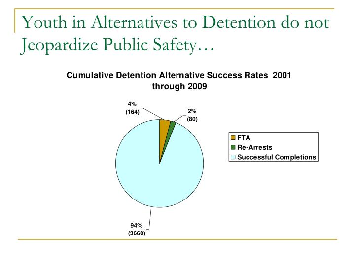 Youth in Alternatives to Detention do not Jeopardize Public Safety…