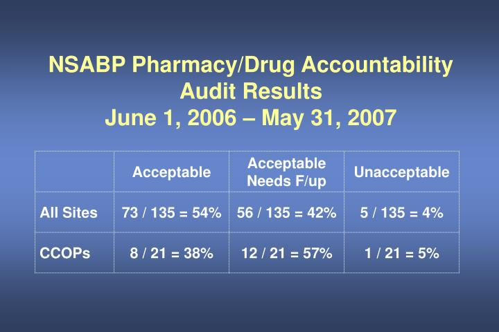 NSABP Pharmacy/Drug Accountability Audit Results