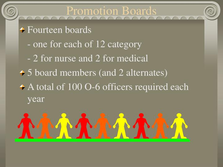 Promotion Boards
