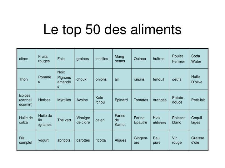 Le top 50 des aliments