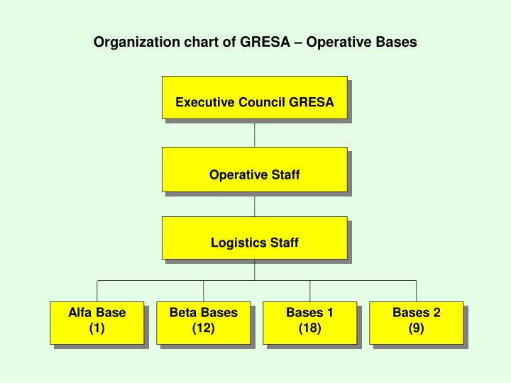 Organization chart of GRESA