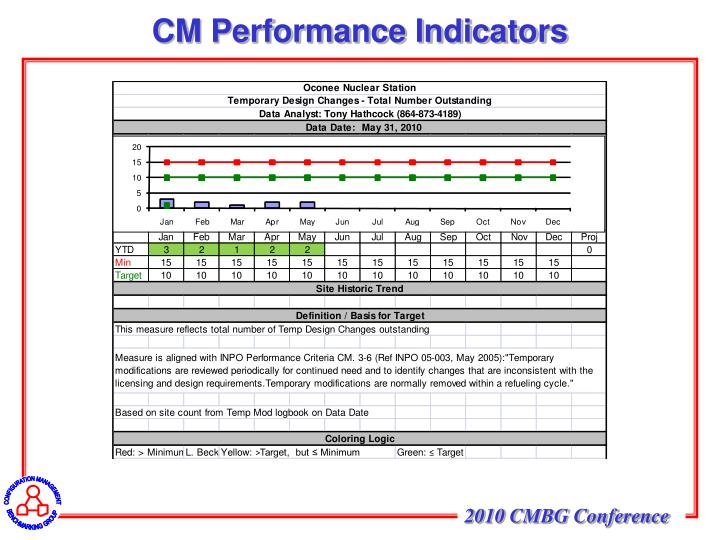CM Performance Indicators