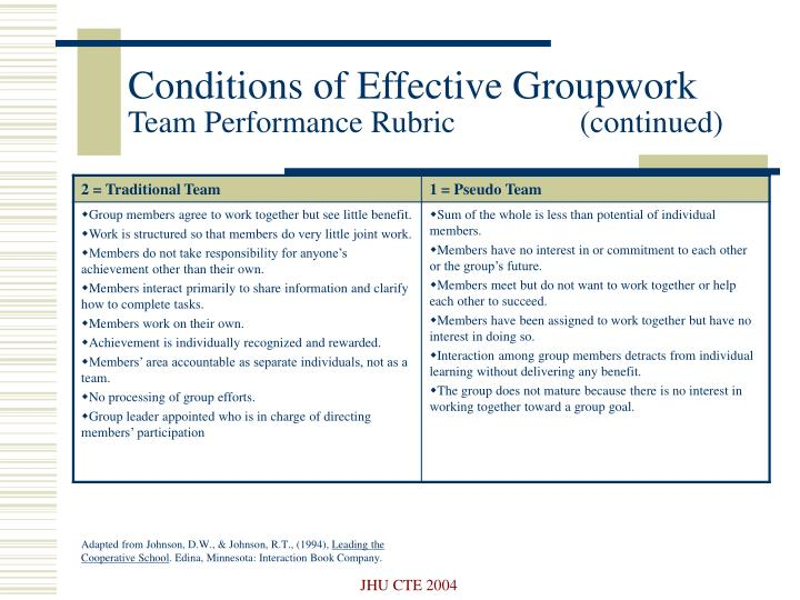 Conditions of Effective Groupwork