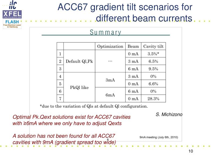 ACC67 gradient tilt scenarios for different beam currents