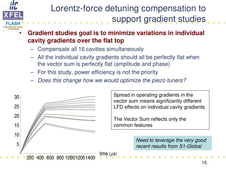 Lorentz-force detuning compensation to support gradient studies