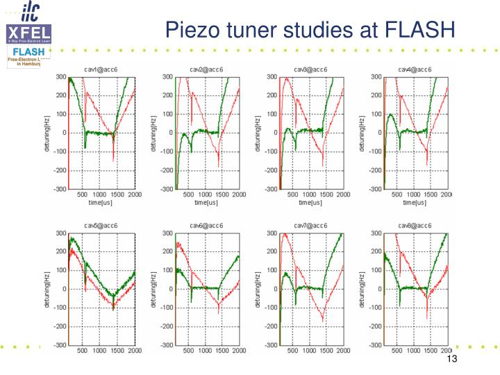 Piezo tuner studies at FLASH
