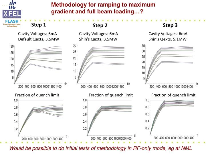 Methodology for ramping to maximum gradient and full beam loading…?