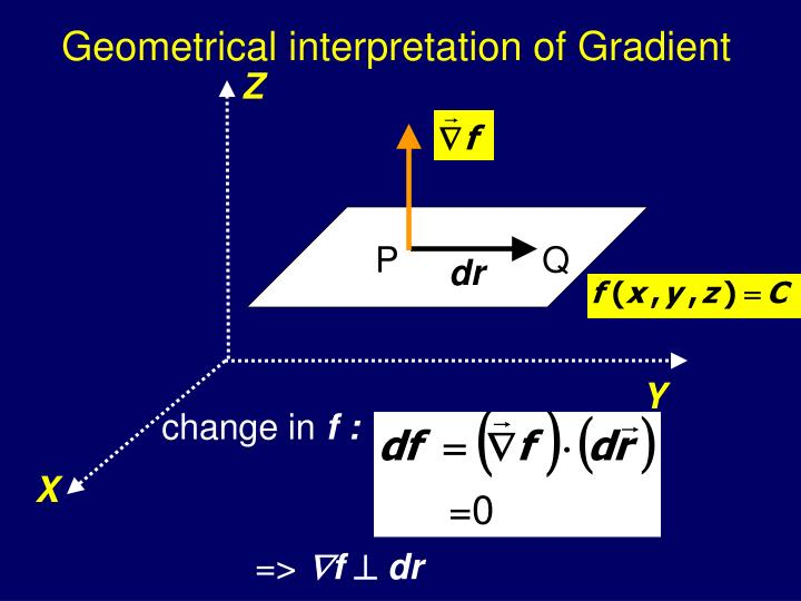 Geometrical interpretation of Gradient