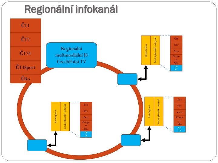 Regionální