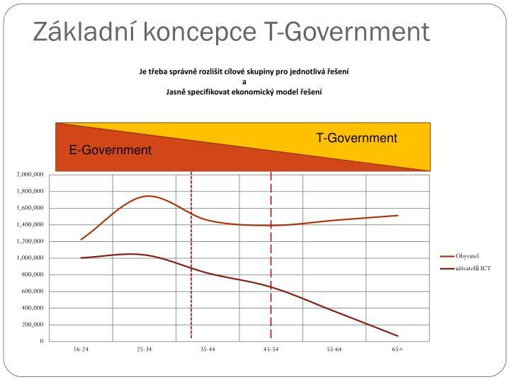 Základní koncepce T-Government