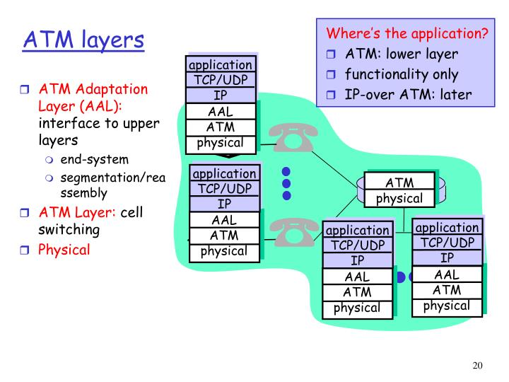 ATM Adaptation Layer (AAL):