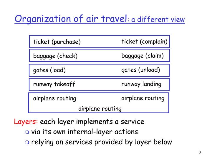 Organization of air travel a different view