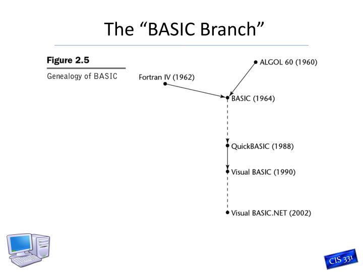 The basic branch