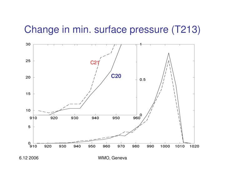 Change in min. surface pressure (T213)