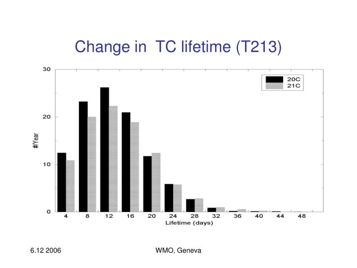 Change in  TC lifetime (T213)