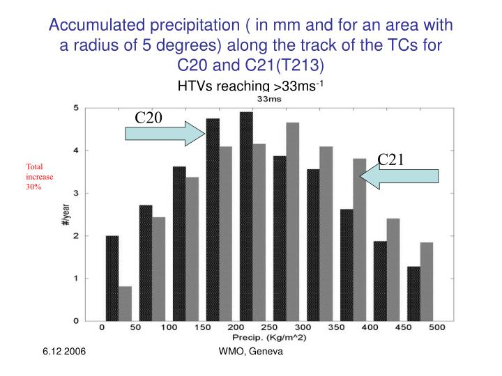 Accumulated precipitation ( in mm and for an area with a radius of 5 degrees) along the track of the TCs for C20 and C21(T213)