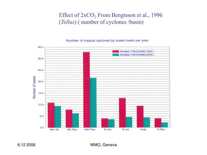 Effect of 2xCO