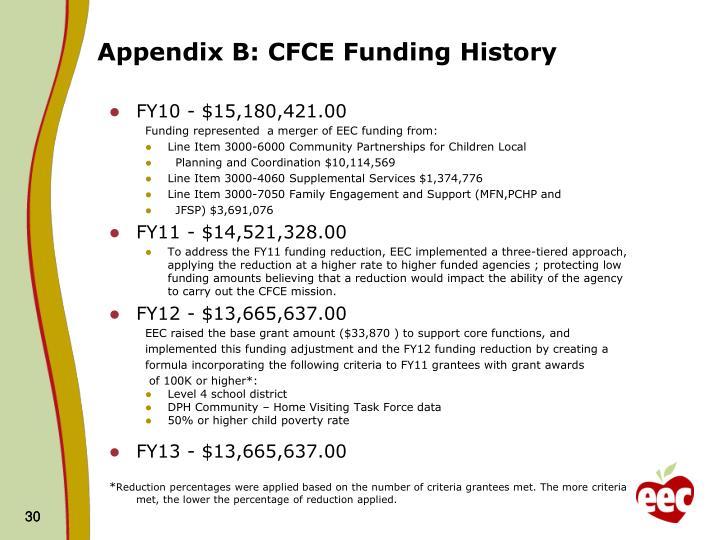 Appendix B: CFCE Funding History
