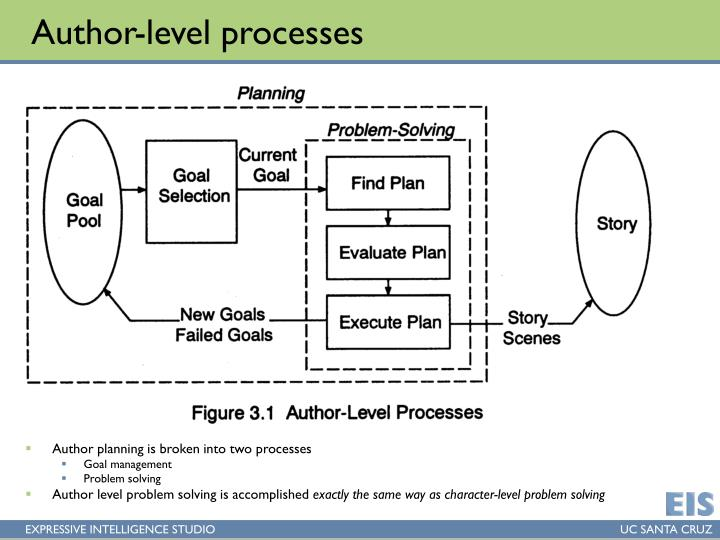 Author-level processes
