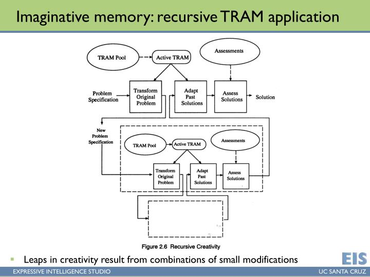 Imaginative memory: recursive TRAM application