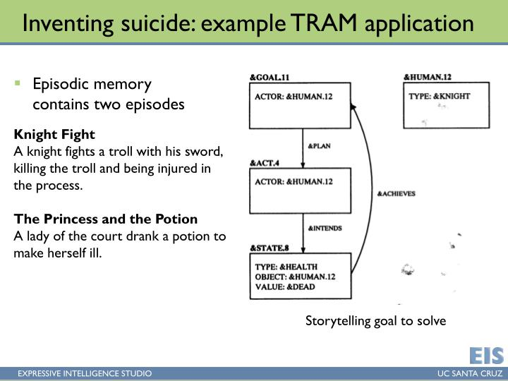 Inventing suicide: example TRAM application